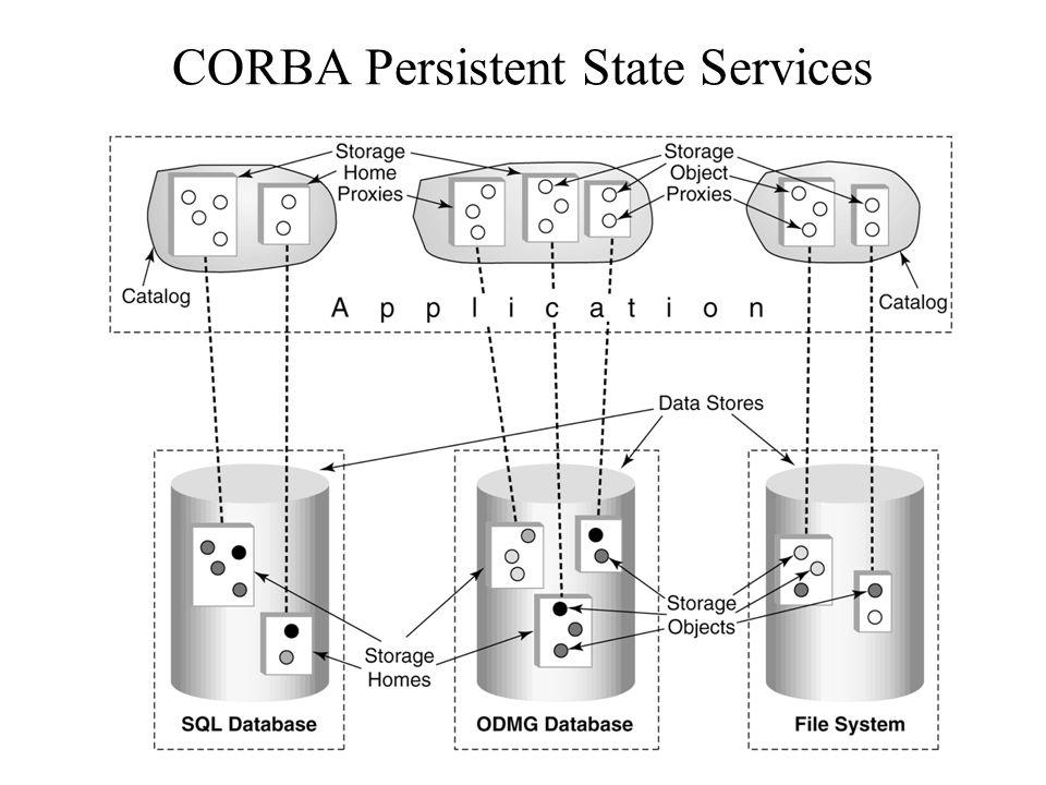 96 CORBA Persistent State Services