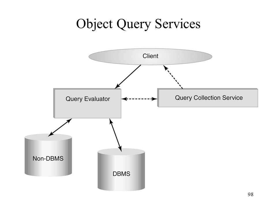 98 Object Query Services