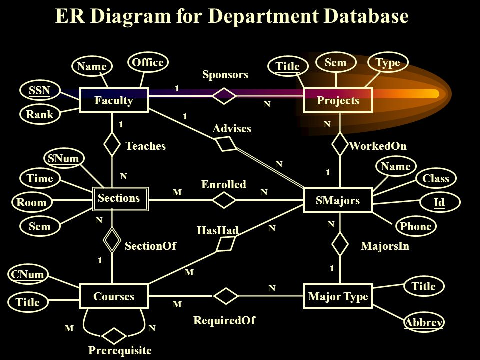 ER Diagram for Department Database SNum Faculty Name Projects SMajors Major TypeCourses Office SSN Rank Sections Sem TimeRoomCNumTitle Prerequisite Se