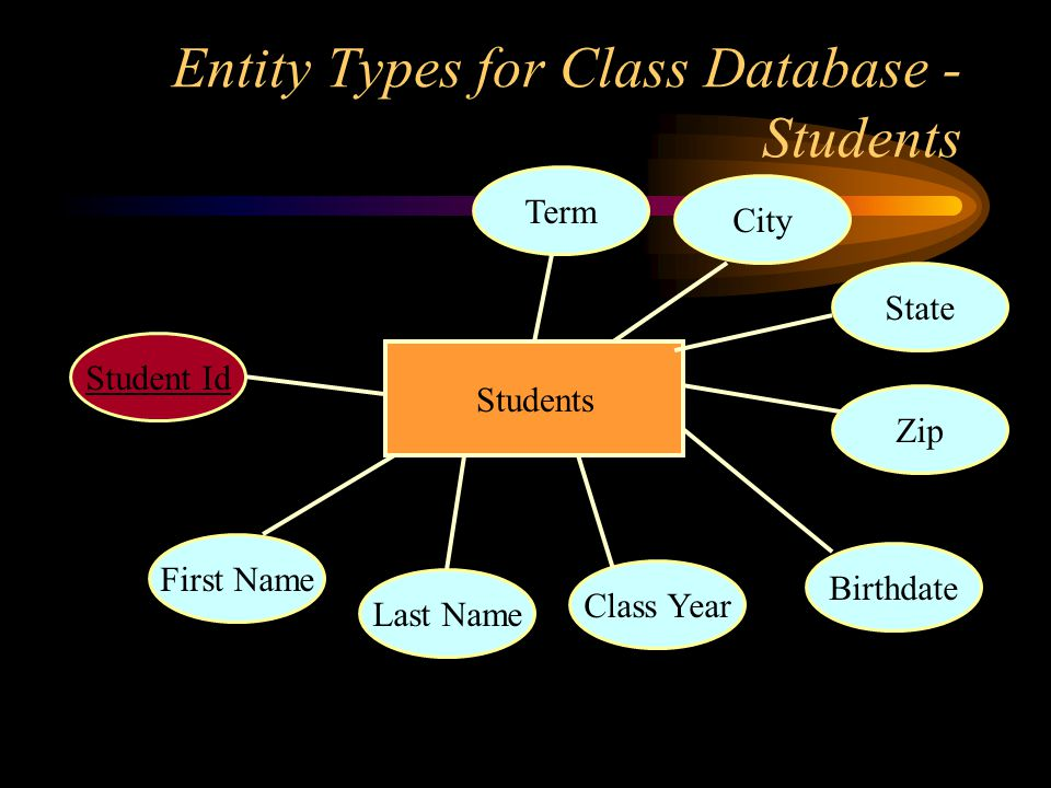 Entity Types for Class Database - Students Students First Name Last Name Class Year State Zip Birthdate Student Id City Term