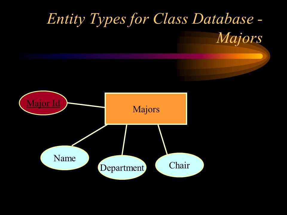Entity Types for Class Database - Majors Majors Name Department Chair Major Id