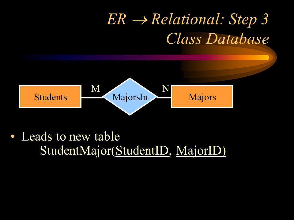ER  Relational: Step 3 Class Database Leads to new table StudentMajor(StudentID, MajorID) StudentsMajors MajorsIn MN