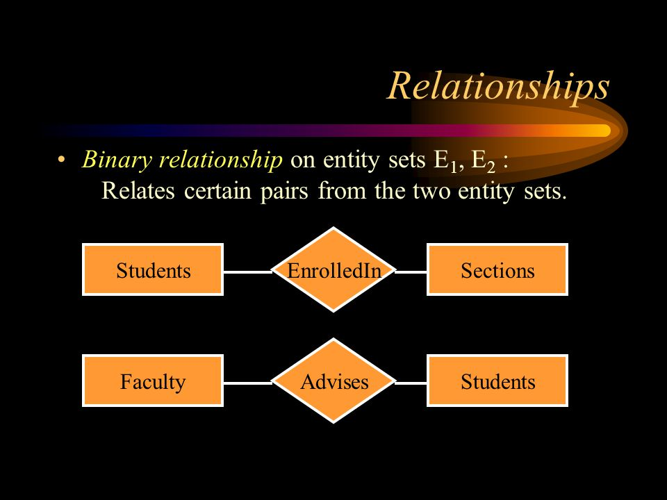 Relationships Binary relationship on entity sets E 1, E 2 : Relates certain pairs from the two entity sets. StudentsSections EnrolledIn FacultyStudent