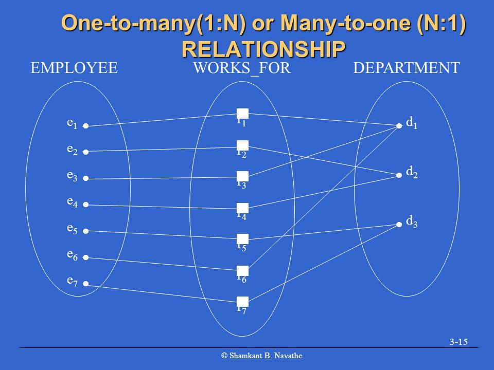 © Shamkant B. Navathe 3-15 One-to-many(1:N) or Many-to-one (N:1) RELATIONSHIP e 1 e 2 e 3 e 4 e 5 e 6 e 7 EMPLOYEE r1r2r3r4r5r6r7r1r2r3r4r5r6r7 WORKS_