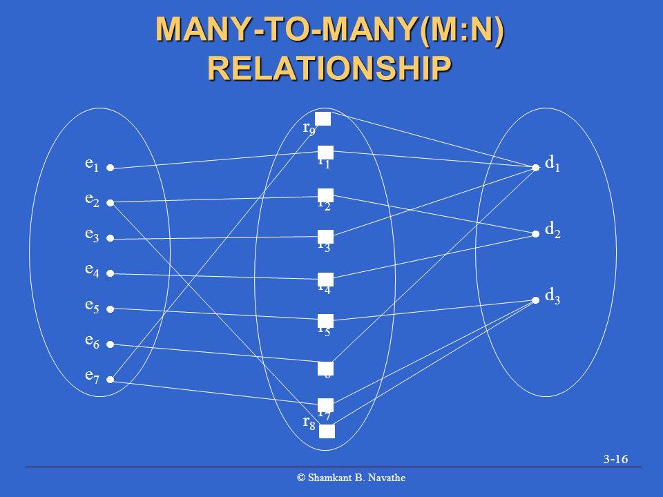 © Shamkant B. Navathe 3-16 MANY-TO-MANY(M:N) RELATIONSHIP e 1 e 2 e 3 e 4 e 5 e 6 e 7 r1r2r3r4r5r6r7r1r2r3r4r5r6r7 d 1 d 2 d 3 r8r8 r9r9