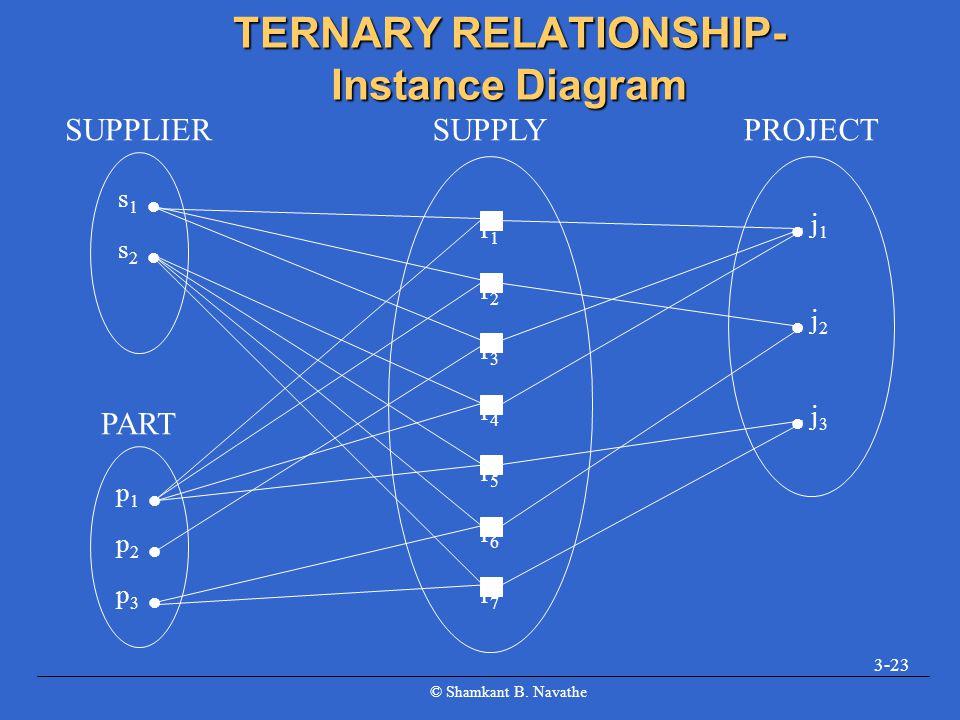 © Shamkant B. Navathe 3-23 TERNARY RELATIONSHIP- Instance Diagram s 1 s 2 SUPPLIER p 1 p 2 p 3 PART r1r2r3r4r5r6r7r1r2r3r4r5r6r7 SUPPLY j 1 j 2 j 3 PR