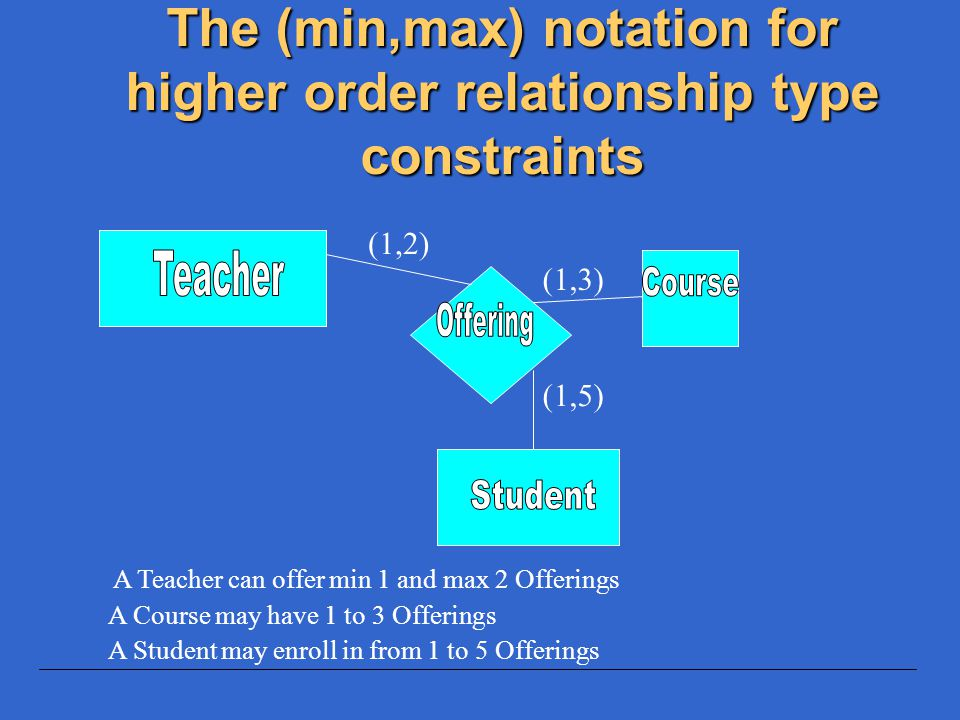 The (min,max) notation for higher order relationship type constraints A Teacher can offer min 1 and max 2 Offerings A Course may have 1 to 3 Offerings
