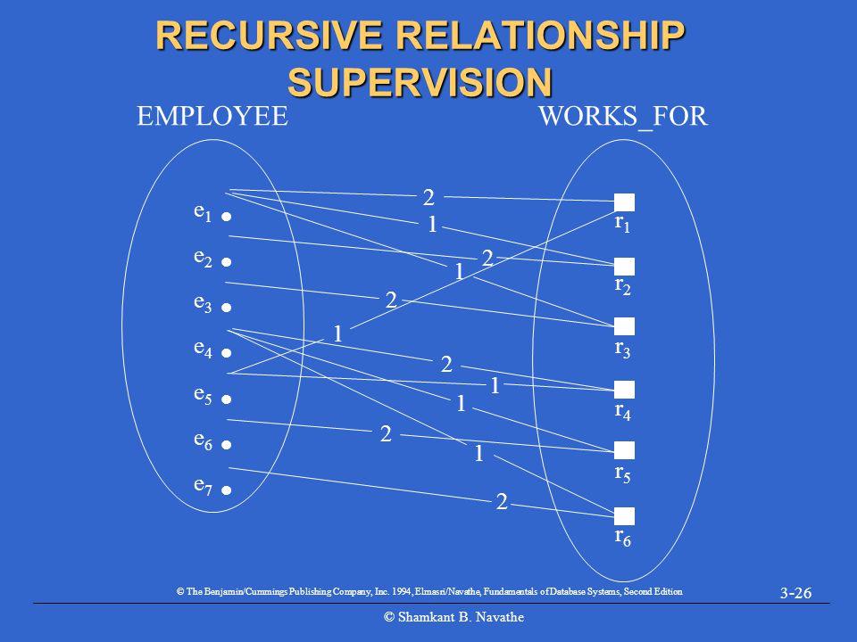 © Shamkant B. Navathe 3-26 RECURSIVE RELATIONSHIP SUPERVISION e 1 e 2 e 3 e 4 e 5 e 6 e 7 EMPLOYEE r1r2r3r4r5r6r1r2r3r4r5r6 WORKS_FOR 2 1 1 2 2 1 1 1