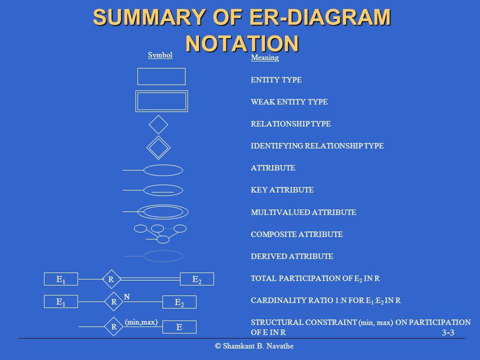 © Shamkant B. Navathe 3-3 SUMMARY OF ER-DIAGRAM NOTATION Meaning ENTITY TYPE WEAK ENTITY TYPE RELATIONSHIP TYPE IDENTIFYING RELATIONSHIP TYPE ATTRIBUT
