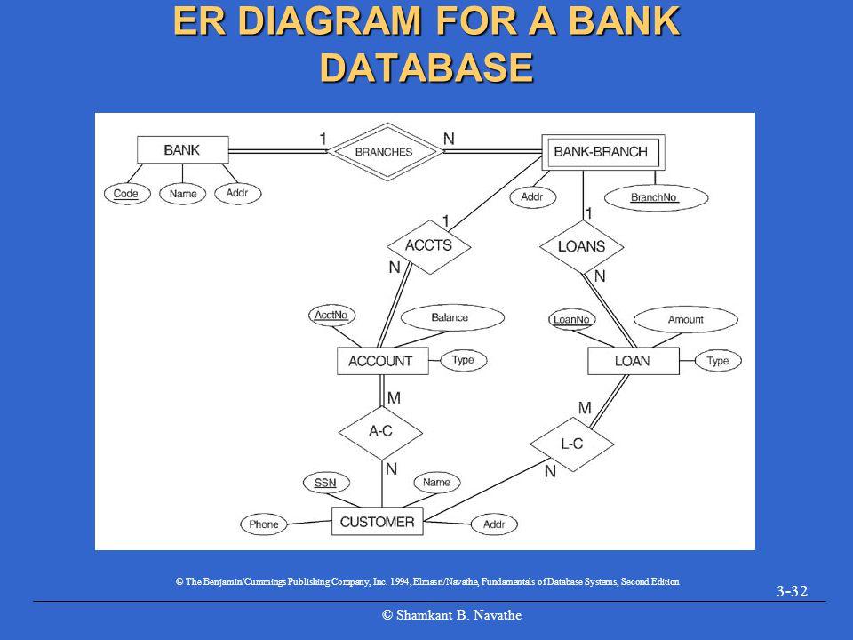© Shamkant B. Navathe 3-32 ER DIAGRAM FOR A BANK DATABASE © The Benjamin/Cummings Publishing Company, Inc. 1994, Elmasri/Navathe, Fundamentals of Data