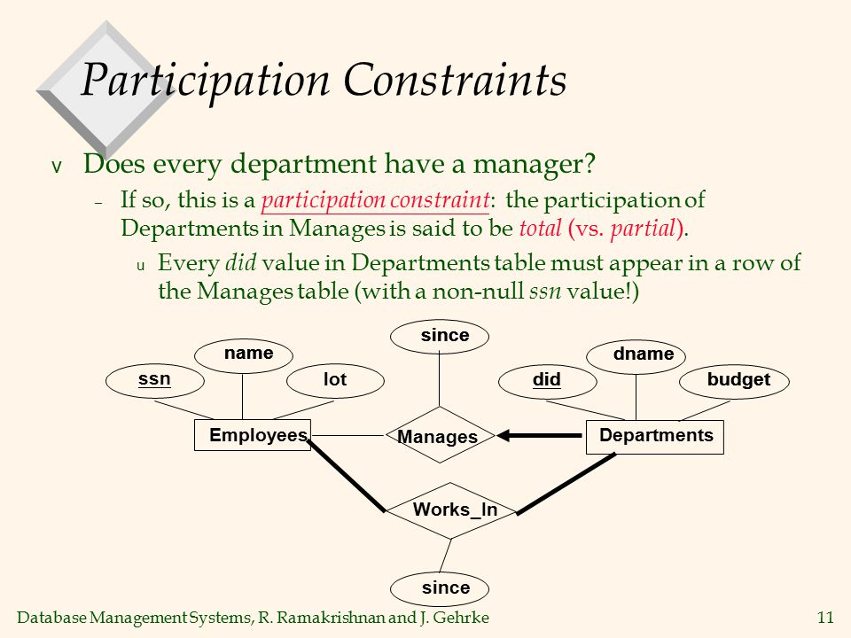 Database Management Systems, R. Ramakrishnan and J. Gehrke11 Participation Constraints v Does every department have a manager? – If so, this is a part