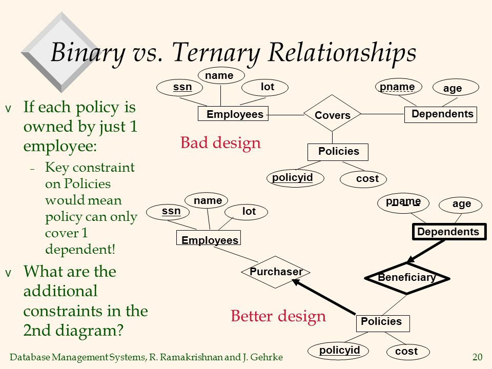 Database Management Systems, R. Ramakrishnan and J. Gehrke20 Binary vs. Ternary Relationships v If each policy is owned by just 1 employee: – Key cons