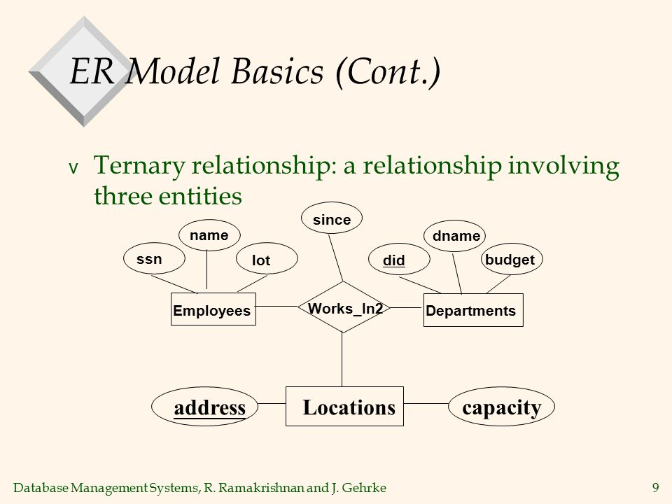 Database Management Systems, R. Ramakrishnan and J. Gehrke9 ER Model Basics (Cont.) v Ternary relationship: a relationship involving three entities lo