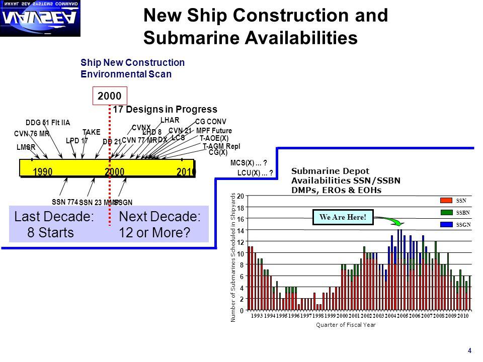 4 Ship New Construction Environmental Scan Last Decade: Next Decade: 8 Starts 12 or More? 199020002010 SSN 774 SSGN LMSR CVN 76 MR DDG 51 Flt IIA TAKE