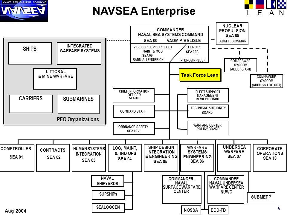 6 NAVSEA Enterprise COMMANDER NAVAL SEA SYSTEMS COMMAND SEA 00 EXEC DIR. SEA 00B P. BROWN (SES) VICE CDR/DEP CDR FLEET MAINT & MOD SEA 09 RADM A. LENG