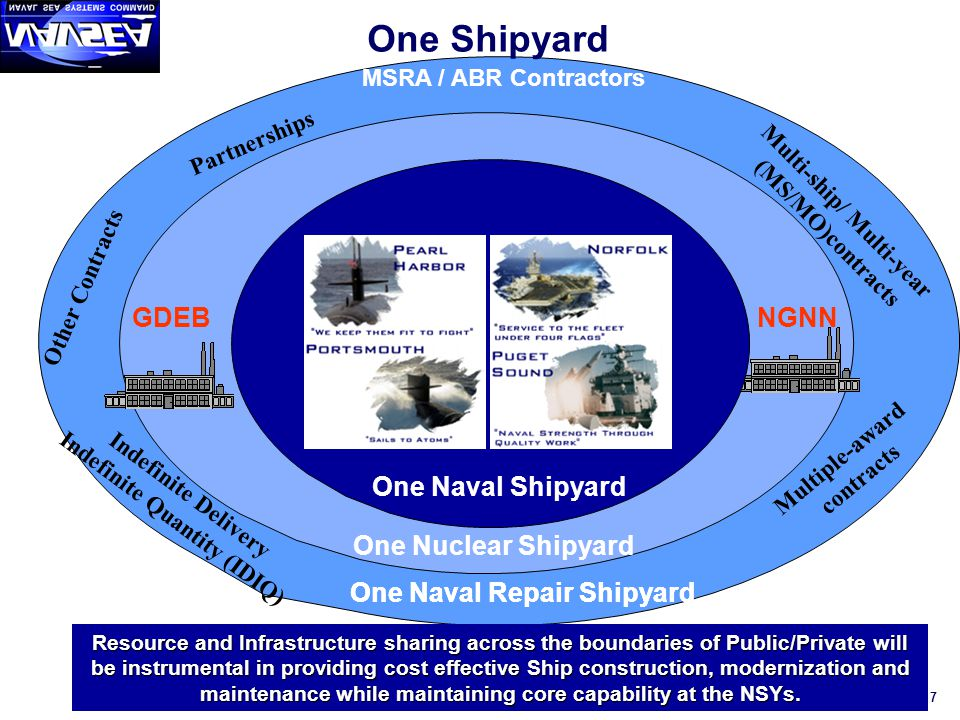7 One Naval Repair Shipyard MSRA / ABR Contractors Multi-ship/ Multi-year (MS/MO)contracts Multiple-award contracts Partnerships Indefinite Delivery Indefinite Quantity (IDIQ) Other Contracts One Naval Repair Shipyard GDEBNGNN One Nuclear Shipyard One Naval Shipyard Resource and Infrastructure sharing across the boundaries of Public/Private will be instrumental in providing cost effective Ship construction, modernization and maintenance while maintaining core capability at the NSYs.