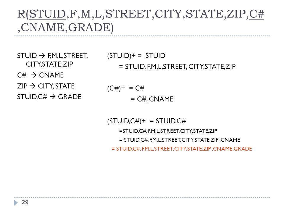 R(STUID,F,M,L,STREET,CITY,STATE,ZIP,C#,CNAME,GRADE) 29 STUID  F,M,L,STREET, CITY,STATE,ZIP C#  CNAME ZIP  CITY, STATE STUID,C#  GRADE (STUID)+ = STUID = STUID, F,M,L,STREET, CITY,STATE,ZIP (C#)+ = C# = C#, CNAME (STUID,C#)+ = STUID,C# =STUID,C#, F,M,L,STREET, CITY,STATE,ZIP = STUID,C#, F,M,L,STREET, CITY,STATE,ZIP,CNAME = STUID,C#, F,M,L,STREET, CITY,STATE,ZIP,CNAME,GRADE