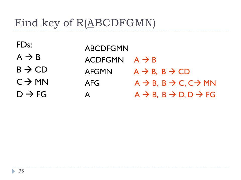 Find key of R(ABCDFGMN) 33 FDs: A  B B  CD C  MN D  FG ABCDFGMN ACDFGMN A  B AFGMN A  B, B  CD AFG A  B, B  C, C  MN A A  B, B  D, D  FG