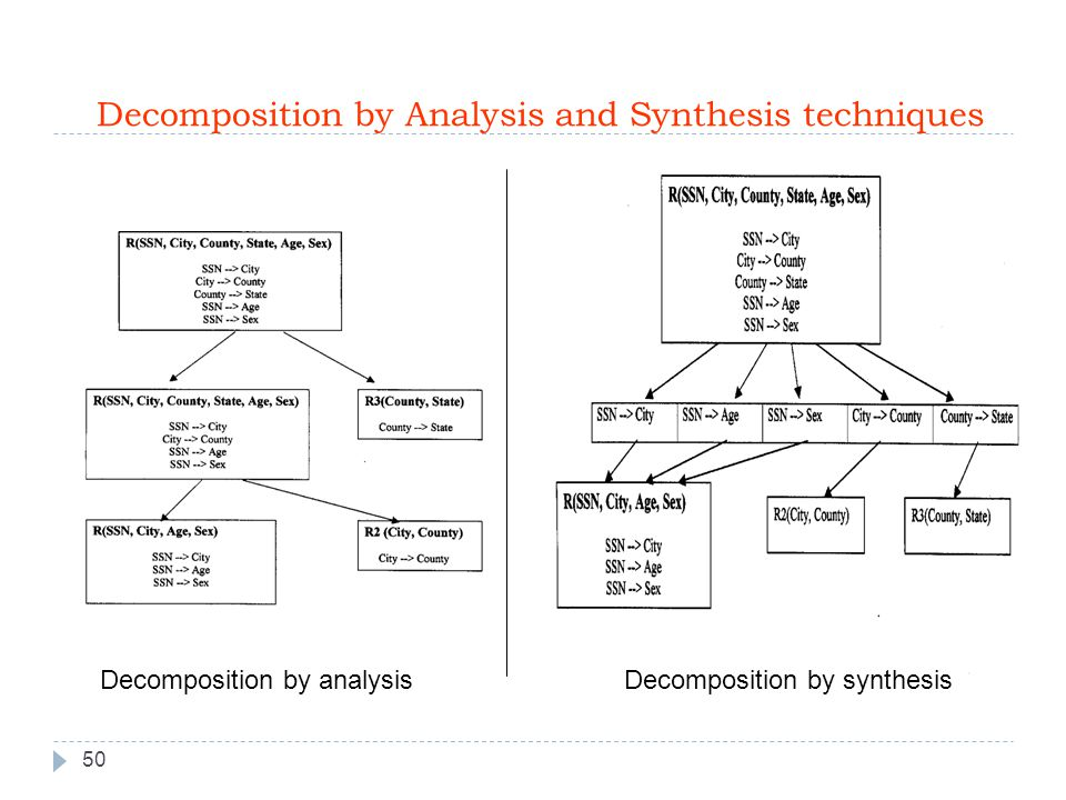 Decomposition by Analysis and Synthesis techniques 50 Decomposition by analysisDecomposition by synthesis