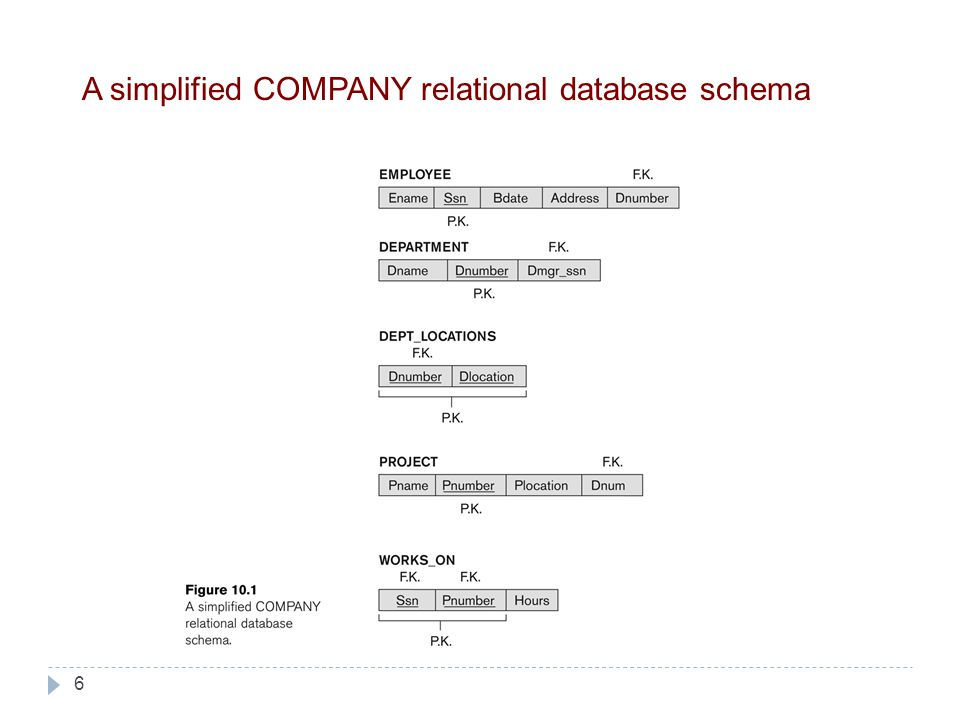 6 A simplified COMPANY relational database schema
