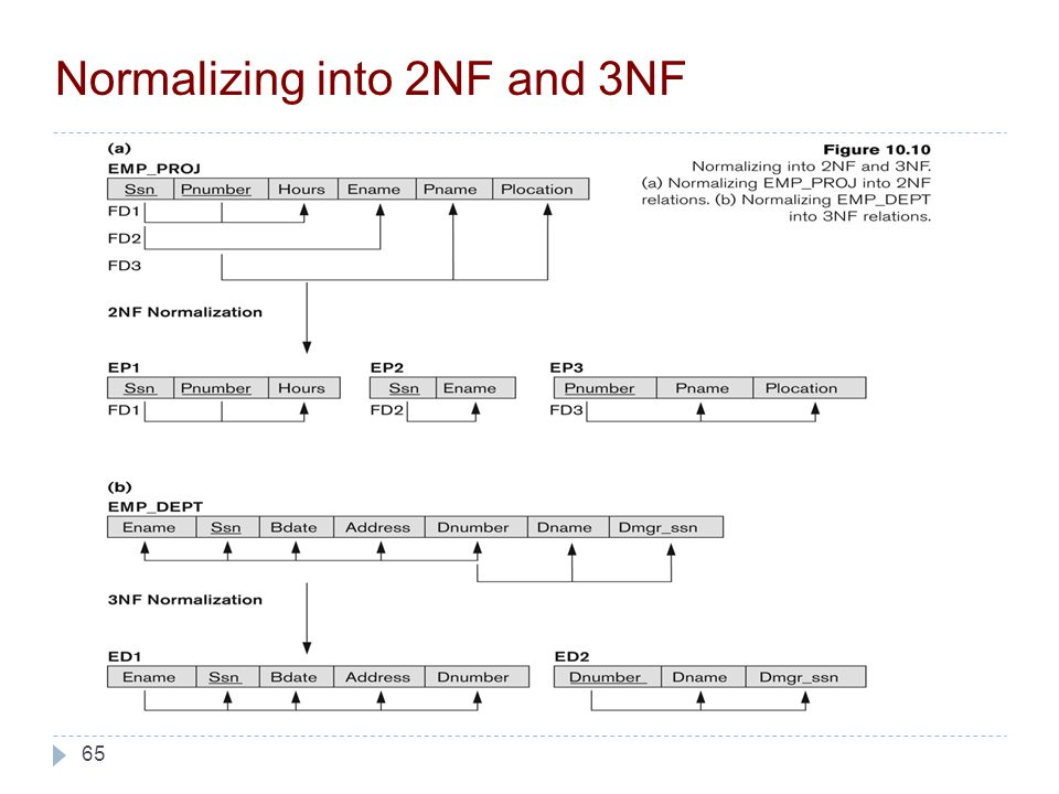 65 Normalizing into 2NF and 3NF