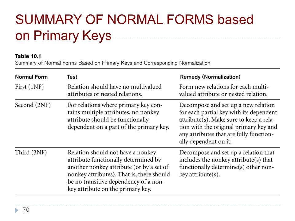 70 SUMMARY OF NORMAL FORMS based on Primary Keys