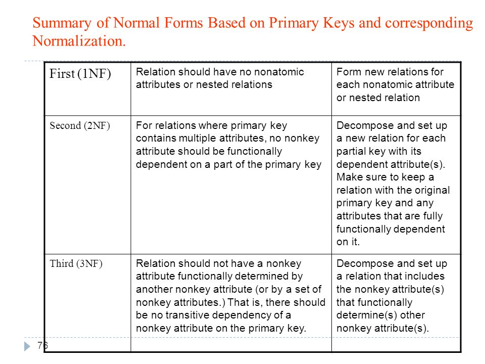 Summary of Normal Forms Based on Primary Keys and corresponding Normalization.