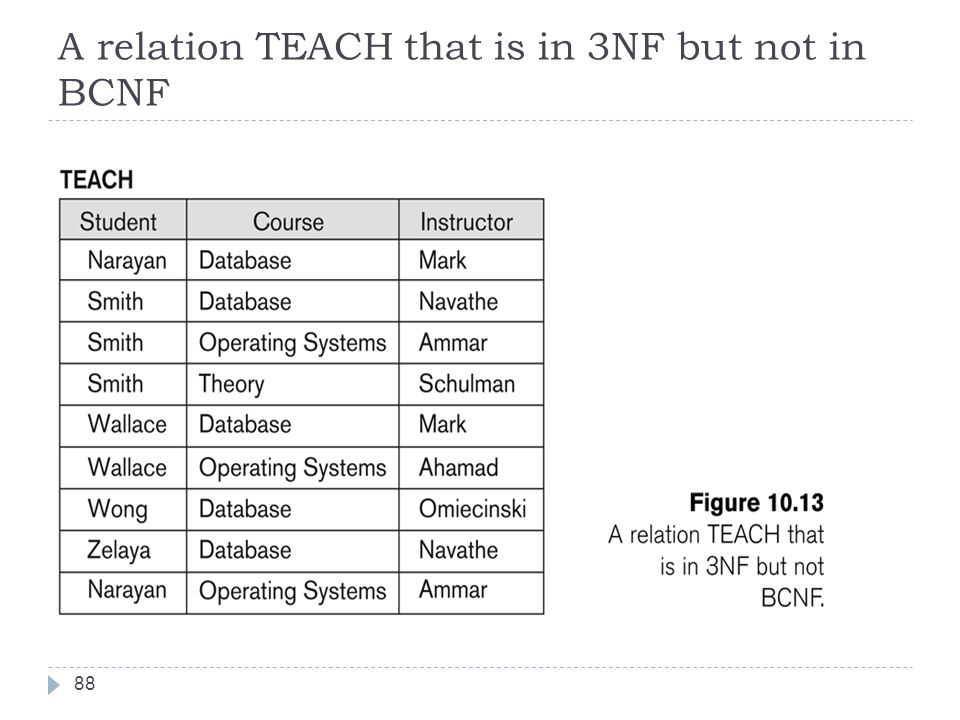 A relation TEACH that is in 3NF but not in BCNF 88