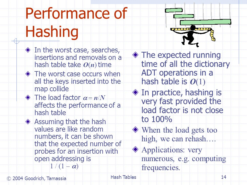 © 2004 Goodrich, Tamassia Hash Tables14 Performance of Hashing In the worst case, searches, insertions and removals on a hash table take O(n) time The worst case occurs when all the keys inserted into the map collide The load factor   n  N affects the performance of a hash table Assuming that the hash values are like random numbers, it can be shown that the expected number of probes for an insertion with open addressing is 1  (1   ) The expected running time of all the dictionary ADT operations in a hash table is O(1) In practice, hashing is very fast provided the load factor is not close to 100% When the load gets too high, we can rehash….