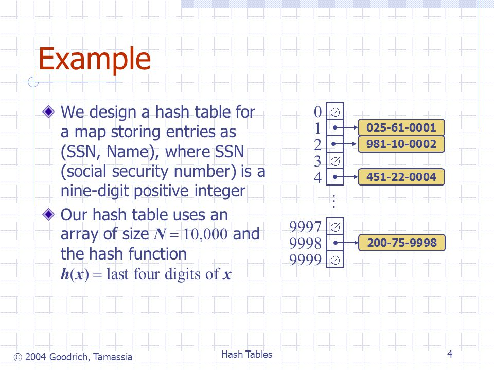 © 2004 Goodrich, Tamassia Hash Tables4 Example We design a hash table for a map storing entries as (SSN, Name), where SSN (social security number) is a nine-digit positive integer Our hash table uses an array of size N  10,000 and the hash function h(x)  last four digits of x     0 1 2 3 4 9997 9998 9999 … 451-22-0004 981-10-0002 200-75-9998 025-61-0001