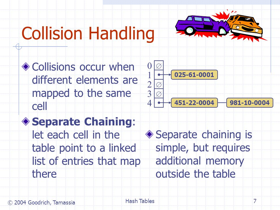 © 2004 Goodrich, Tamassia Hash Tables7 Collision Handling Collisions occur when different elements are mapped to the same cell Separate Chaining: let each cell in the table point to a linked list of entries that map there Separate chaining is simple, but requires additional memory outside the table    0 1 2 3 4 451-22-0004981-10-0004 025-61-0001