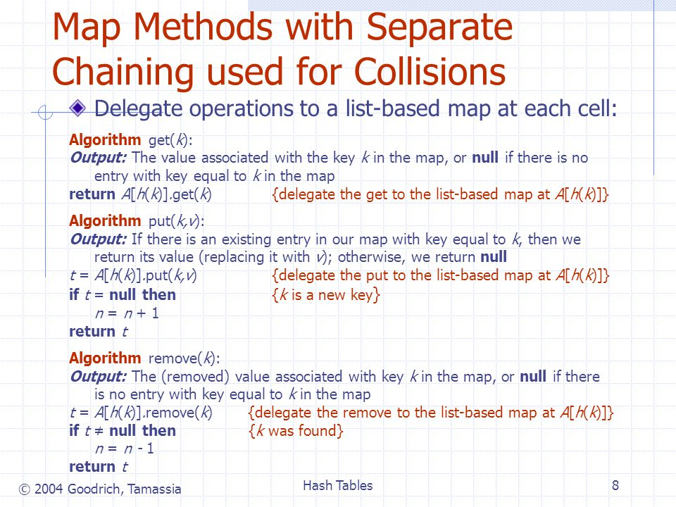 © 2004 Goodrich, Tamassia Hash Tables8 Map Methods with Separate Chaining used for Collisions Delegate operations to a list-based map at each cell: Algorithm get(k): Output: The value associated with the key k in the map, or null if there is no entry with key equal to k in the map return A[h(k)].get(k) {delegate the get to the list-based map at A[h(k)]} Algorithm put(k,v): Output: If there is an existing entry in our map with key equal to k, then we return its value (replacing it with v); otherwise, we return null t = A[h(k)].put(k,v) {delegate the put to the list-based map at A[h(k)]} if t = null then {k is a new key } n = n + 1 return t Algorithm remove(k): Output: The (removed) value associated with key k in the map, or null if there is no entry with key equal to k in the map t = A[h(k)].remove(k) {delegate the remove to the list-based map at A[h(k)]} if t ≠ null then {k was found} n = n - 1 return t