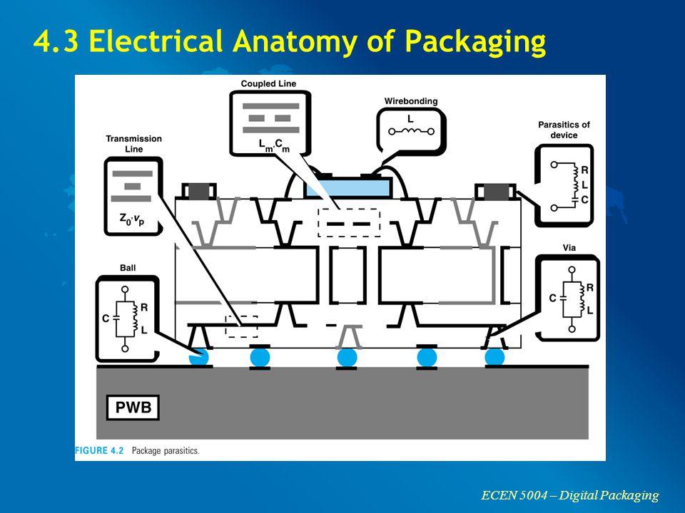 ECEN 5004 – Digital Packaging 4.3 Electrical Anatomy of Packaging
