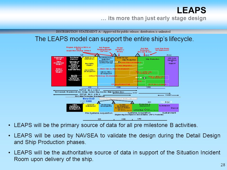 DISTRIBUTION STATEMENT A : Approved for public release; distribution is unlimited 28 LEAPS … its more than just early stage design LEAPS will be the primary source of data for all pre milestone B activities.