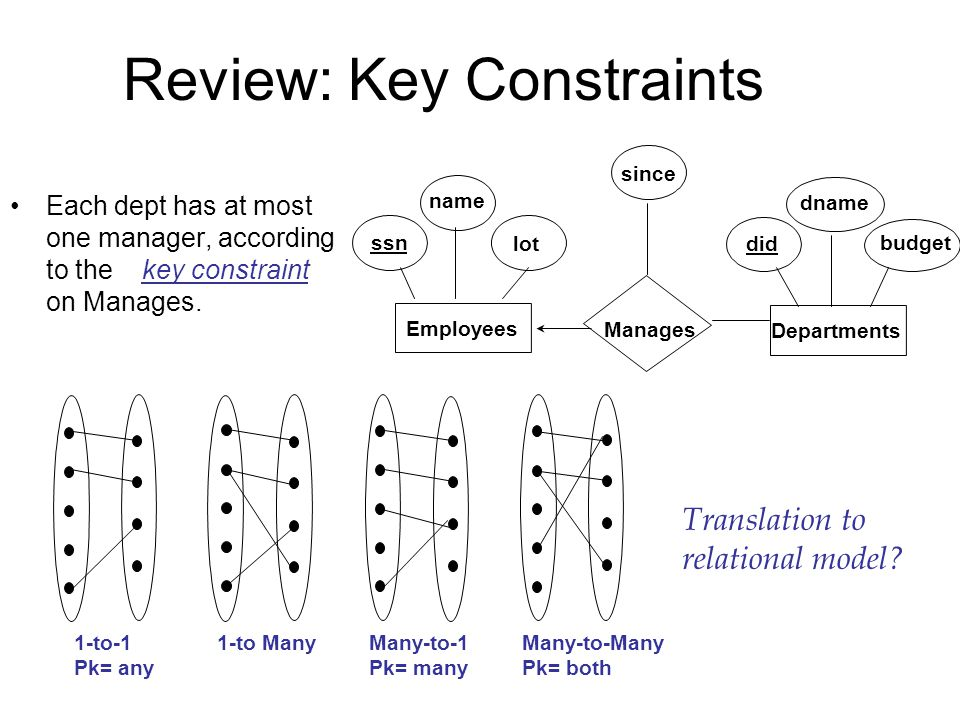Review: Key Constraints Each dept has at most one manager, according to the key constraint on Manages.