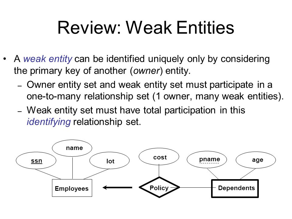 Review: Weak Entities A weak entity can be identified uniquely only by considering the primary key of another (owner) entity. – Owner entity set and w