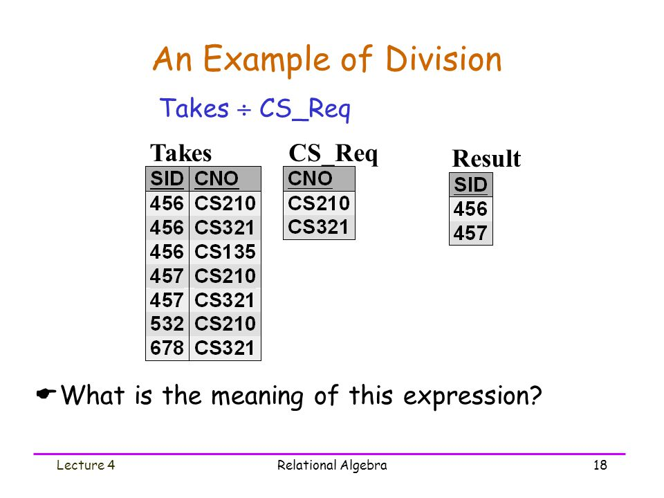 Lecture 4Relational Algebra18 An Example of Division Takes  CS_Req Takes Result CS_Req  What is the meaning of this expression