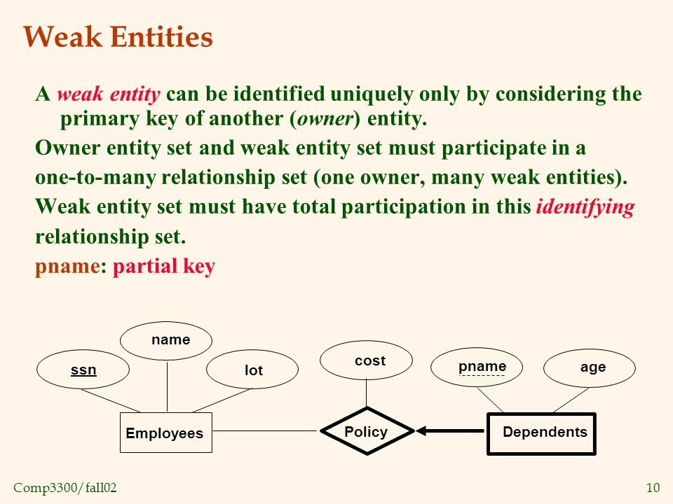 Comp3300/fall0210 Weak Entities A weak entity can be identified uniquely only by considering the primary key of another (owner) entity.