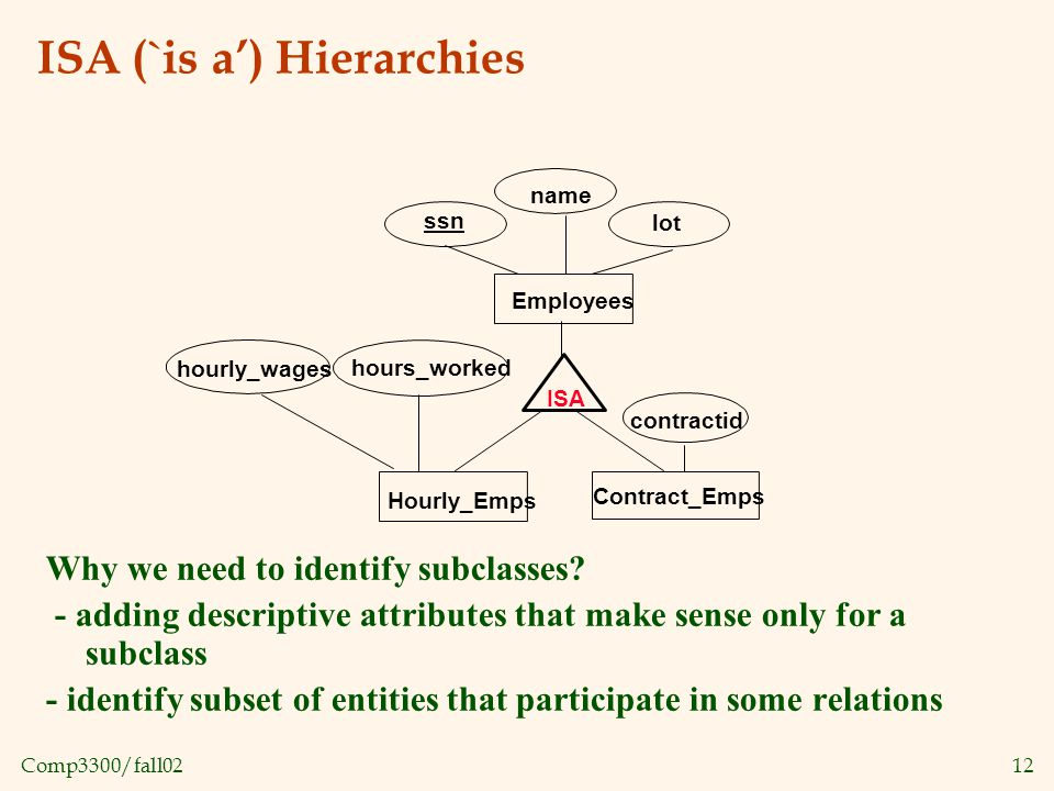 Comp3300/fall0212 ISA (`is a') Hierarchies Why we need to identify subclasses.