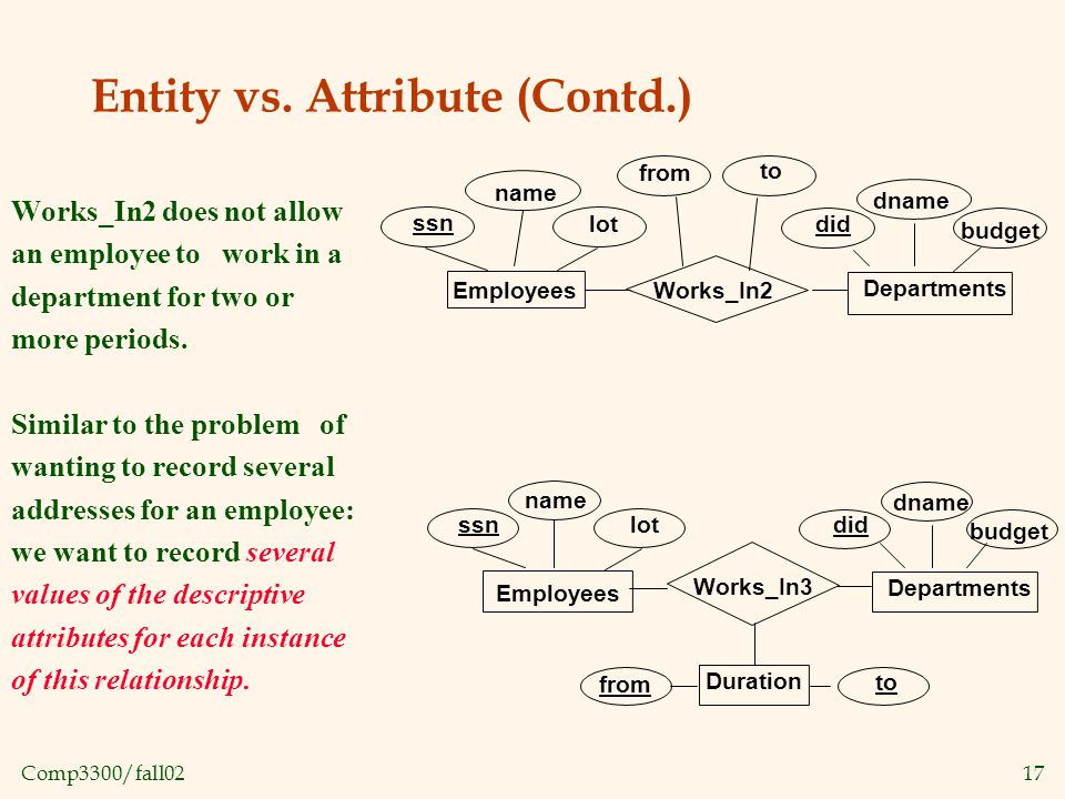 Comp3300/fall0217 Entity vs.