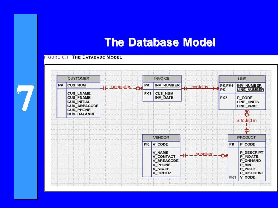 7 7 Data Definition Commands CREATE TABLE VENDOR (V_CODEFCHAR(5)NOT NULLUNIQUE, V_NAMEVCHAR(35)NOT NULL, V_CONTACTVCHAR(15)NOT NULL, V_AREACODEFCHAR(3)NOT NULL, V_PHONEFCHAR(3)NOT NULL, V_STATEFCHAR(2)NOT NULL, V_ORDERFCHAR(1)NOT NULL, PRIMARY KEY (V_CODE));