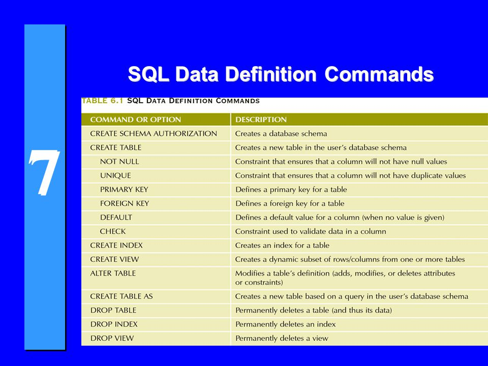 7 7 Other SQL Constraints 4NOT NULL constraint u Ensures that a column does not accept nulls 4UNIQUE constraint u Ensures that all values in a column are unique 4DEFAULT constraint u Assigns a value to an attribute when a new row is added to a table 4CHECK constraint u Validates data when an attribute value is entered