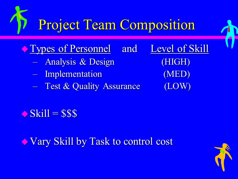 Project Team Composition u Types of Personnel and Level of Skill – Analysis & Design (HIGH) – Implementation (MED) – Test & Quality Assurance (LOW) u Skill = $$$ u Vary Skill by Task to control cost