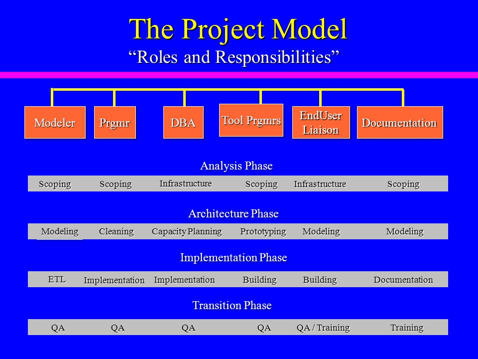 The Project Model Roles and Responsibilities PrgmrPrgmrModelerModelerDBADBA Tool Prgmrs EndUserLiaisonEndUserLiaisonDocumentationDocumentation Scoping Scoping Infrastructure InfrastructureScoping Modeling Cleaning Capacity Planning PrototypingModeling ETL Implementation ImplementationBuildingBuilding QAQAQAQA QA / Training Scoping Modeling Documentation Training Analysis Phase Architecture Phase Implementation Phase Transition Phase