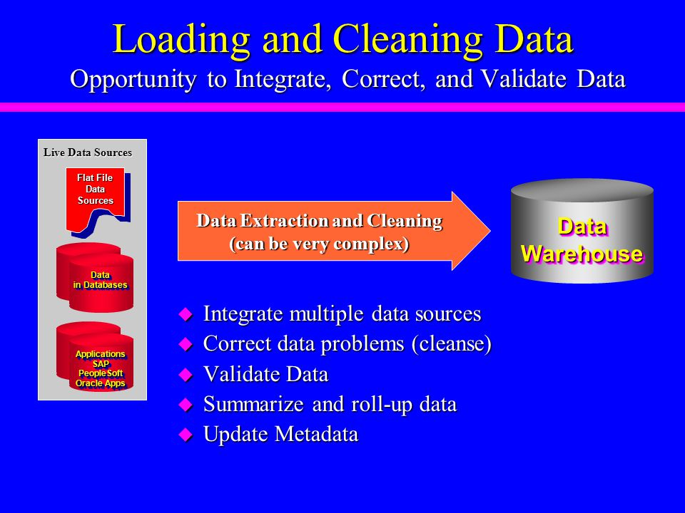 Loading and Cleaning Data Opportunity to Integrate, Correct, and Validate Data Loading and Cleaning Data Opportunity to Integrate, Correct, and Validate Data DataWarehouseDataWarehouse Data Extraction and Cleaning (can be very complex) u Integrate multiple data sources u Correct data problems (cleanse) u Validate Data u Summarize and roll-up data u Update Metadata Flat File DataSources Data in Databases Data Live Data Sources ApplicationsSAPPeopleSoft Oracle Apps ApplicationsSAPPeopleSoft