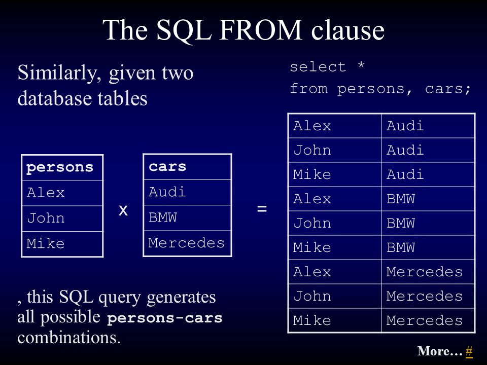 The SQL FROM clause Similarly, given two database tables persons Alex John Mike cars Audi BMW Mercedes select * from persons, cars; AlexAudi JohnAudi MikeAudi AlexBMW JohnBMW MikeBMW AlexMercedes JohnMercedes MikeMercedes, this SQL query generates all possible persons-cars combinations.