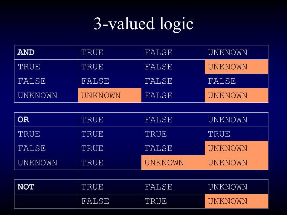 3-valued logic ANDTRUEFALSEUNKNOWN TRUE FALSEUNKNOWN FALSE UNKNOWN FALSEUNKNOWN ORTRUEFALSEUNKNOWN TRUE FALSETRUEFALSEUNKNOWN TRUEUNKNOWN NOTTRUEFALSEUNKNOWN FALSETRUEUNKNOWN