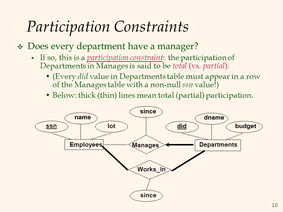 10 Participation Constraints  Does every department have a manager?  If so, this is a participation constraint : the participation of Departments in