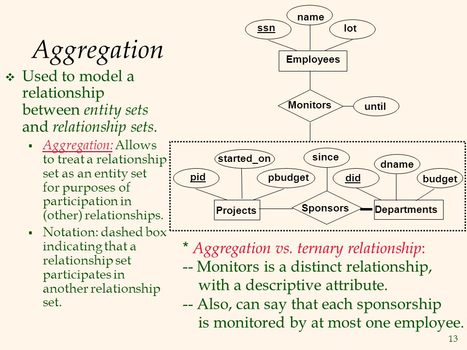 13 Aggregation  Used to model a relationship between entity sets and relationship sets.  Aggregation: Allows to treat a relationship set as an entit
