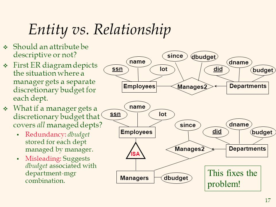 17 Entity vs. Relationship  Should an attribute be descriptive or not?  First ER diagram depicts the situation where a manager gets a separate discr